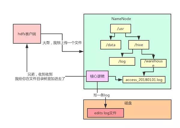 HDFS架构详解!会了这个,hadoop还难理解吗?