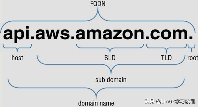 什么是FQDN?它和主机名有区别吗?