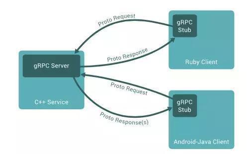 这六种微服务RPC框架,你知道几个?