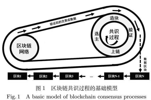 区块链共识算法的发展现状与展望