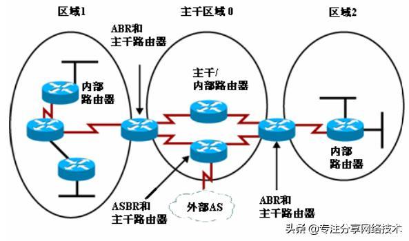 大型企业中必用的动态路由OSPF,一分钟了解下基础知识