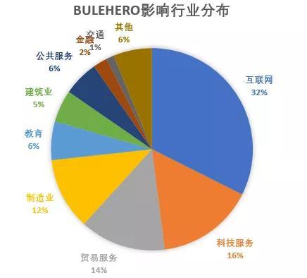 报告:BuleHero挖矿蠕虫升级 已有3万台电脑中招