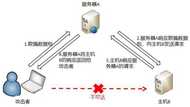 SSRF漏洞攻击原理及防御方案