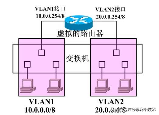 不同的VLAN之间是怎么通信的,一分钟过来了解下