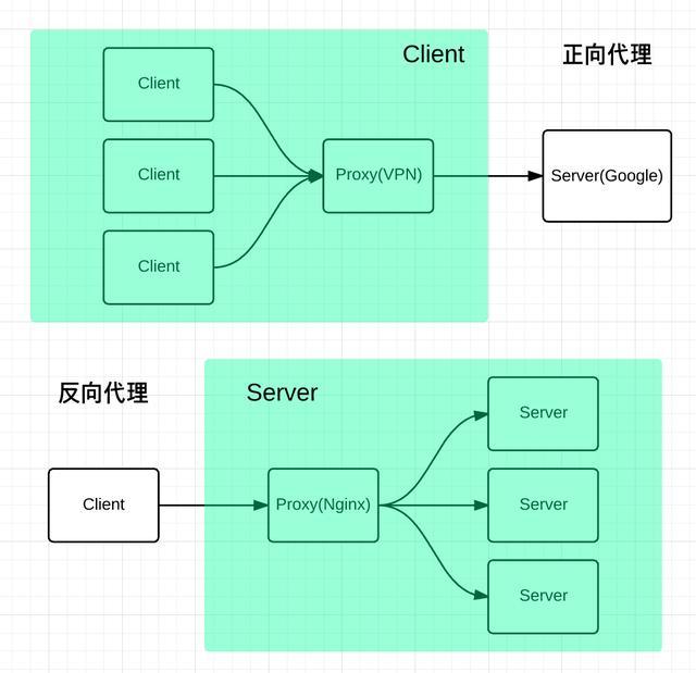 Nginx基础知识从小白到入门