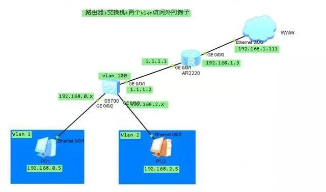 「实例」一个综合网络的搭建配置