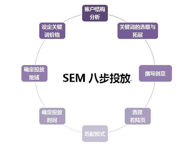网络营销精准流量引入之逆向思维(SEM竞价推广篇)