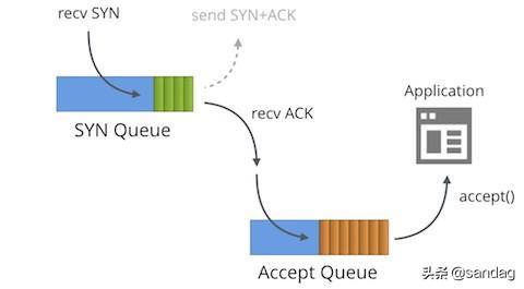 TCP的SYN队列和Accept队列