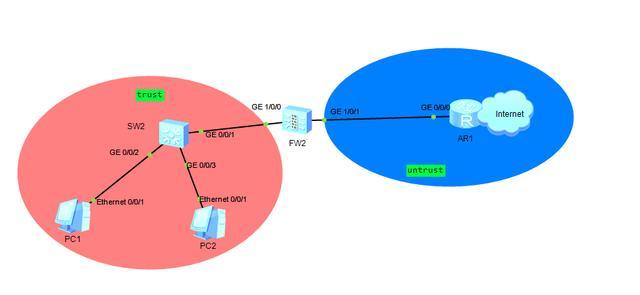 防火墙接入互联网方式,到底有哪些呢?5分钟学会防火墙入网
