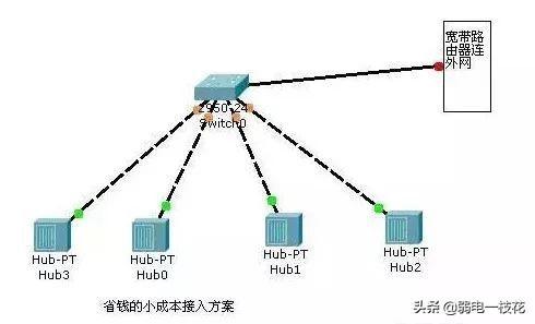 「必看」网络规划设计中,最常见的网络拓扑