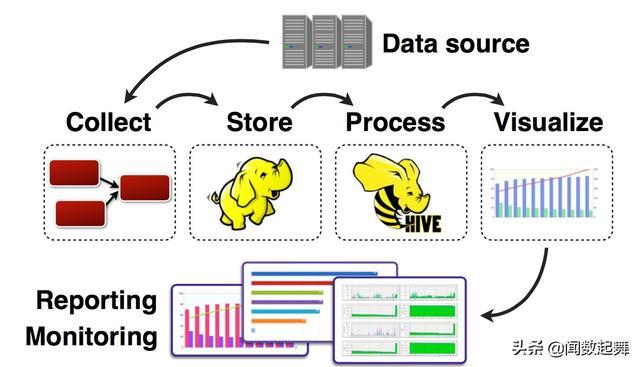 大数据系统数据采集产品的架构分析