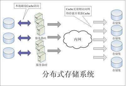 分布式存储与集中式存储比较