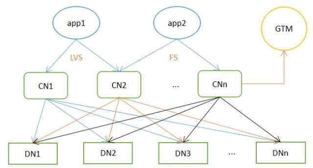 全面讲解分布式数据库架构设计特点