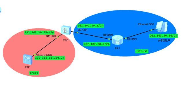 华为防火墙NAT服务器原理是这样配置的,终于明白了