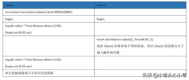 MySQL事务处理与并发控制