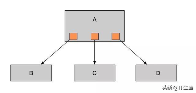 简单了解Java消息队列