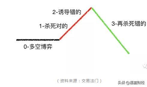 期货交易中经典的三段论