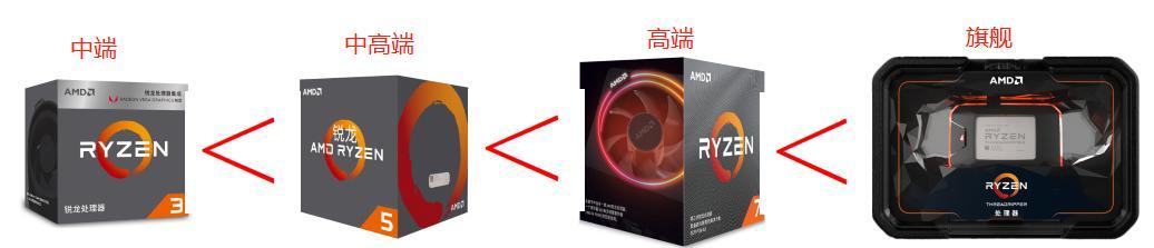 台式机CPU到底该如何选择?别以为你会玩电脑就一定懂CPU