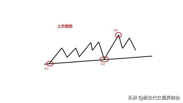 趋势线怎么画?详解趋势线使用技巧