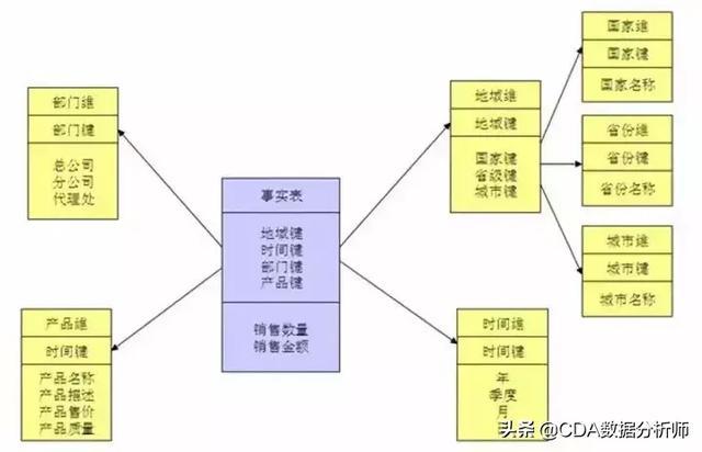 如何深入浅出理解数据仓库建模?