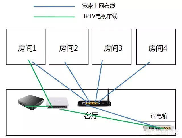 光纤入户箱如何布线?接线方法是什么?