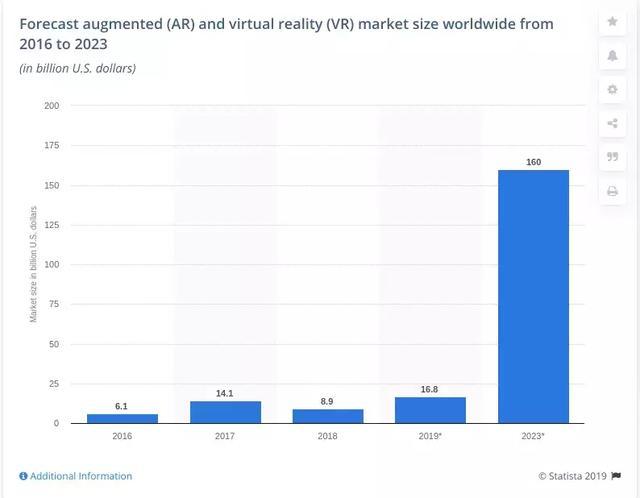2020 年 7 个软件开发趋势