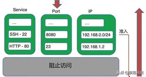 浅谈,linux防火墙,Firewalld服务