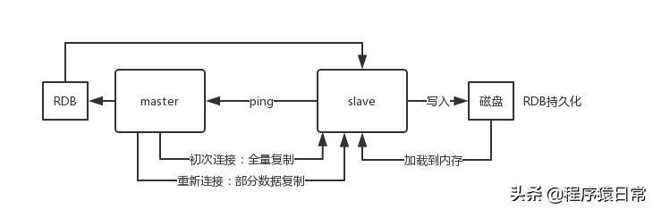 分布式系统之Redis主从架构