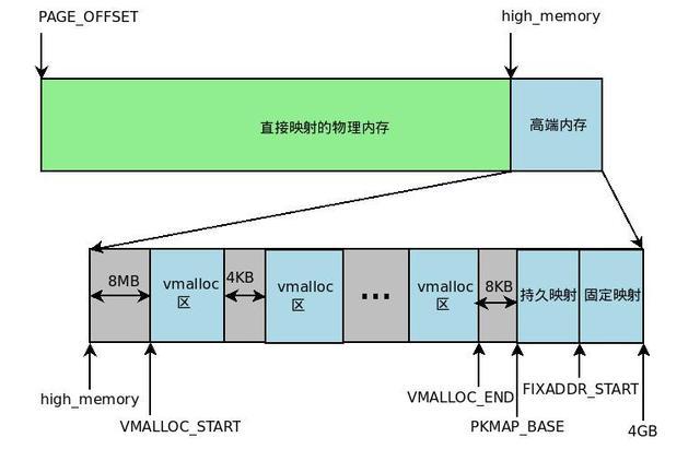 Linux 虚拟内存和物理内存的理解
