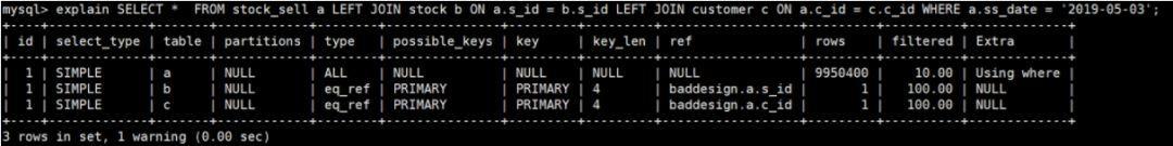 SQL优化技巧总结,及案例分析