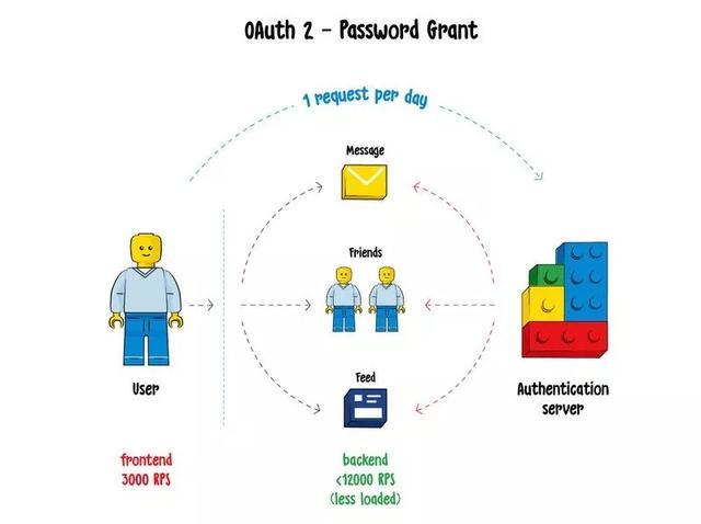 3种基础的REST 安全机制,大家用了吗?