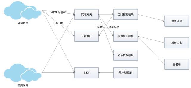 零信任下的应用安全网关该如何建设?