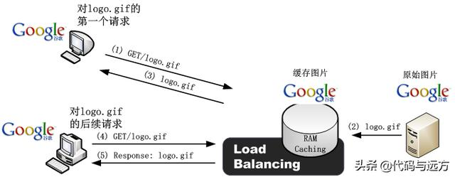 TCP连接复用(TCP Connection Reuse)