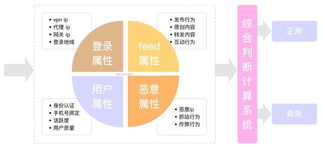 解密微博红包:架构、防刷、监控和资源调度