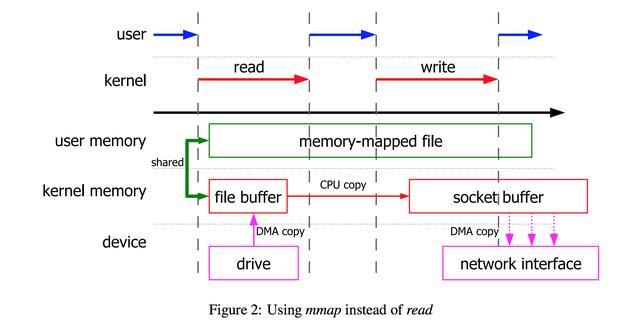 程序员必知必会的零拷贝技术