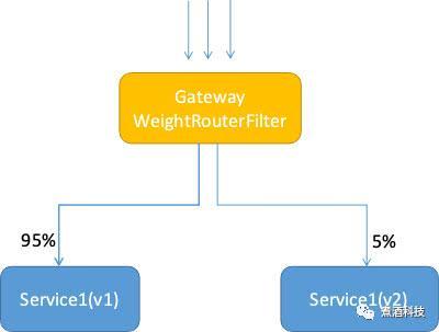 我仅用10步,就写出了全网最全的微服务架构详解