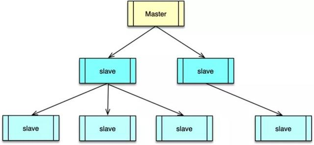 面试必问:Redis 是如何进行主从复制的?