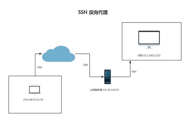 一文学会 SSH 服务