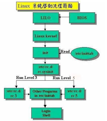 Linux的/etc/init.d详解