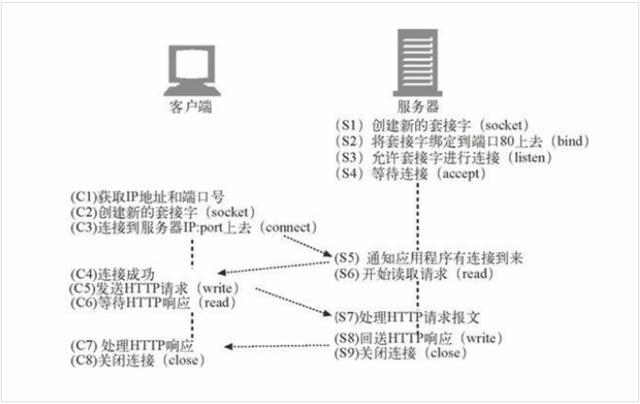 HTTP是如何使用TCP连接