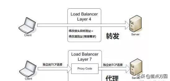 [技术站]很全!浅谈几种常用负载均衡架构