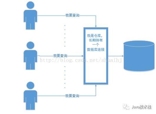 牛逼哄哄的数据库连接池,底层原理是个啥?