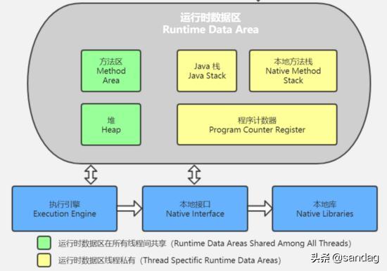 Java内存结构