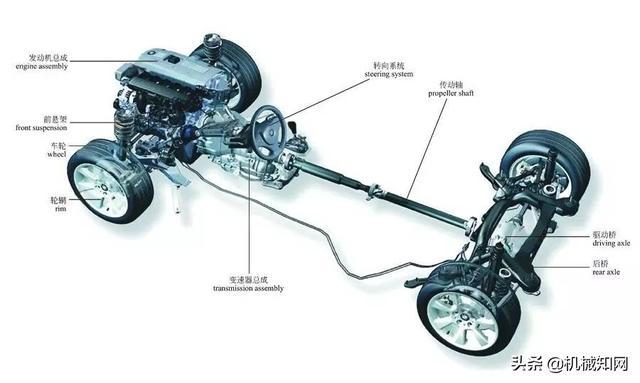 关于汽车,这是我见过最全的科普文,彩色图解汽车的构造与原理