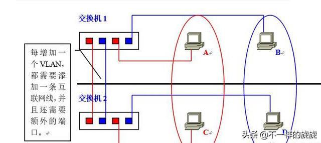 电脑网络:华为交换机图文并茂讲解VLAN,一分钟了解VLAN