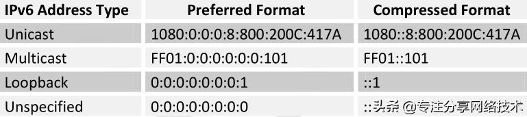 IPv6基础知识,一分钟了解下
