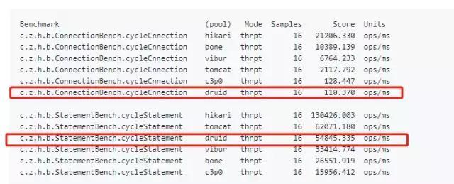 一个比c3p0还快200倍的数据库连接池