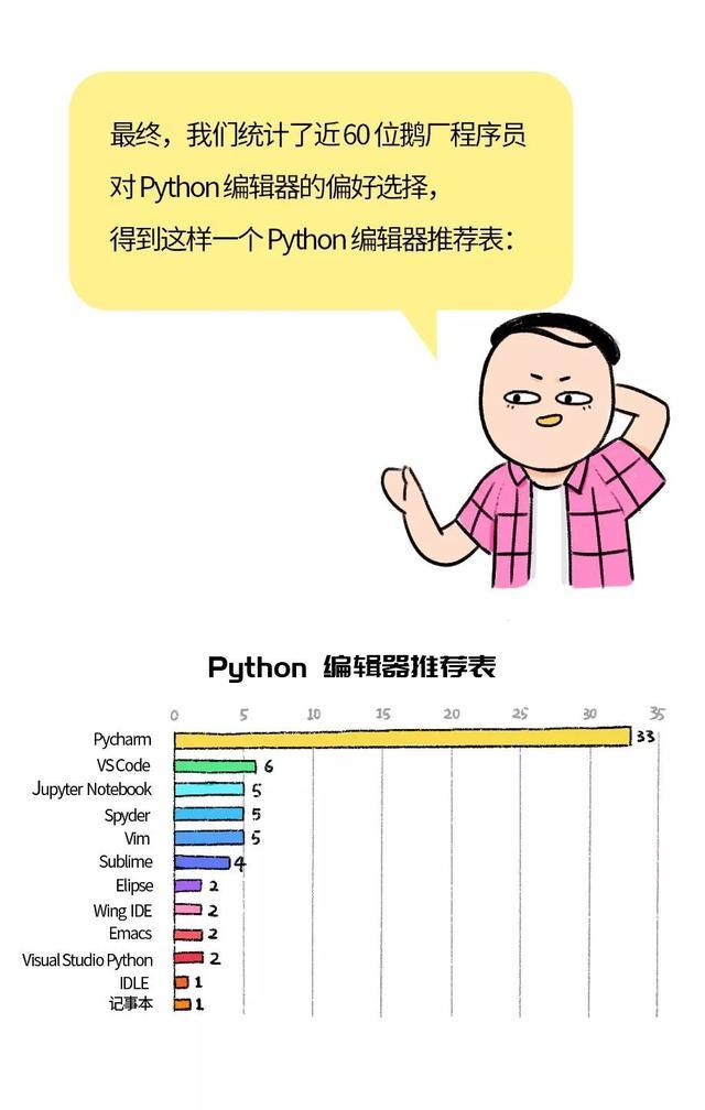 让腾讯大佬告诉你,写python到底用什么IDE合适