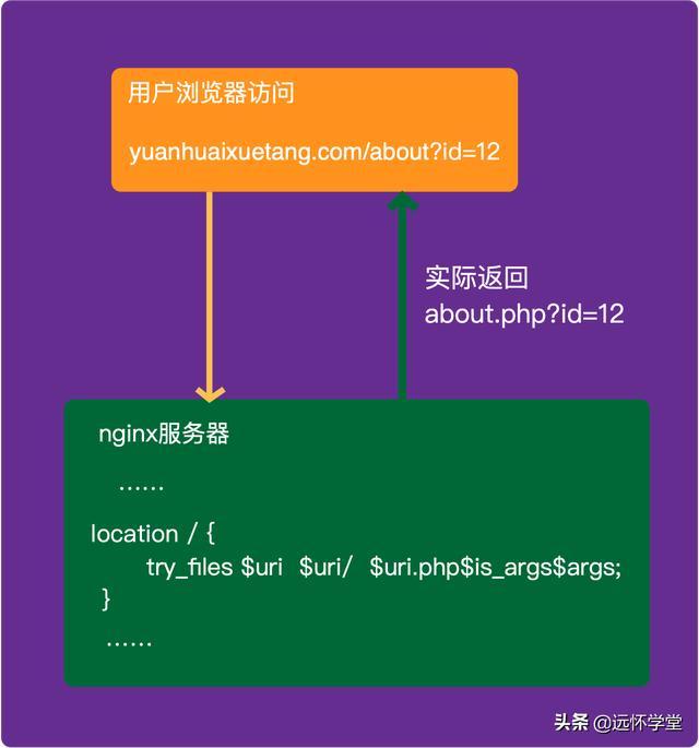nginx一招配置,帮你快速隐藏php后缀名