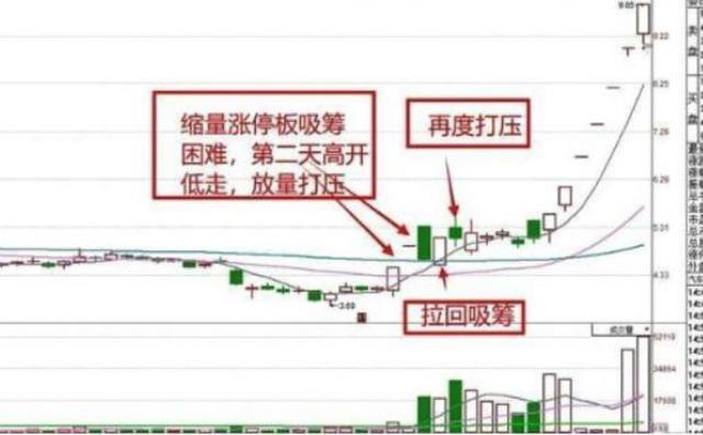 中国股市:股票头天还涨停,但第二天高开后又跌了,这是为什么?看完豁然开朗